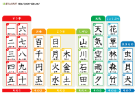 年生の漢字表「ジャンル別1」