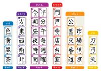 漢字 1 文字 2 位 二年生 の 漢字 ... : 小学5年生漢字テスト : 漢字