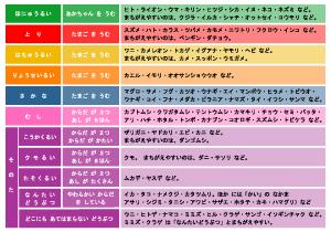 動物・生物の分類表 | ぷりんときっず